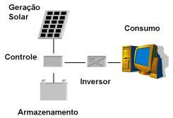 Esquema de Geração de Energia