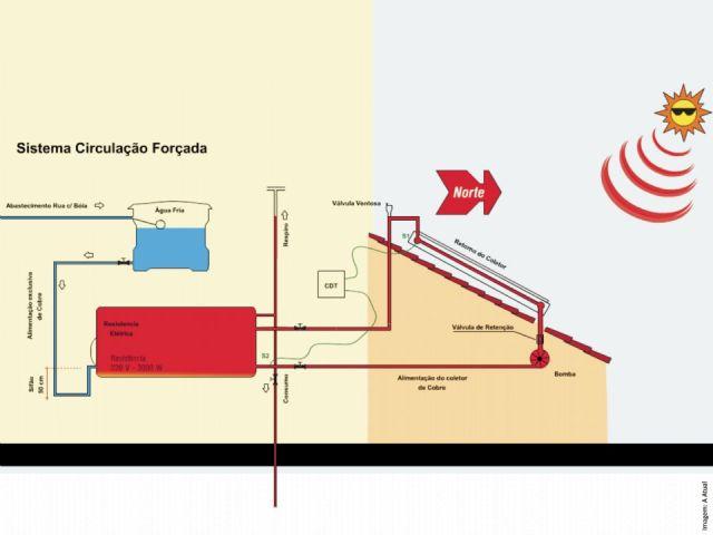 aquecimento-de-agua-circulacao-forcada-ecocasa