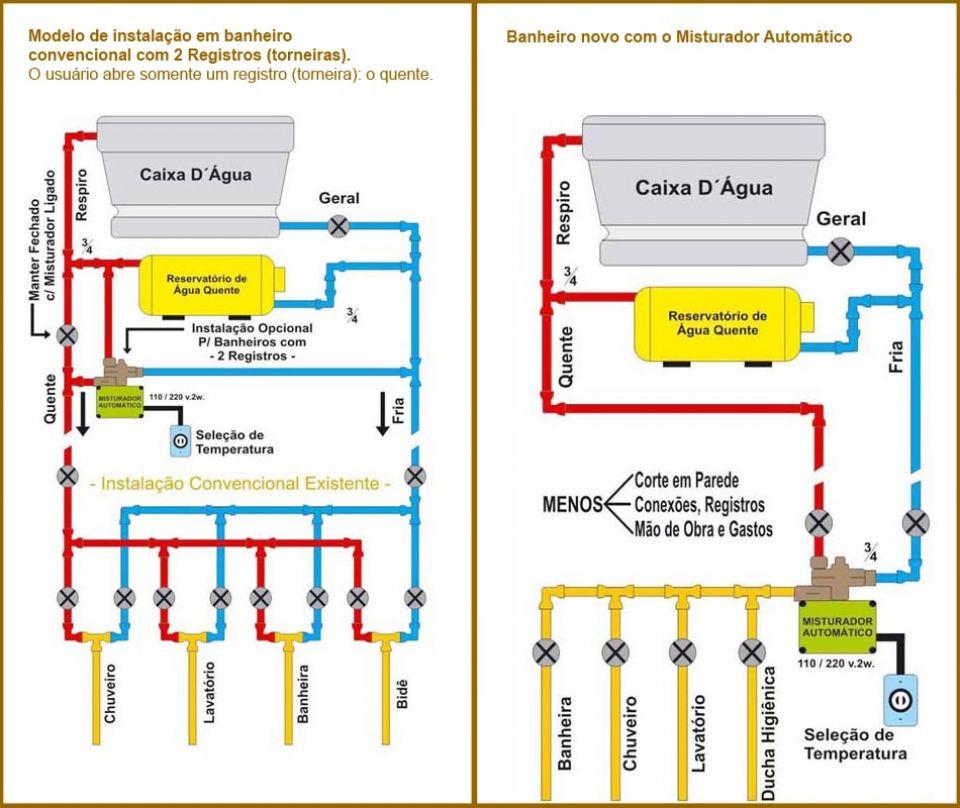 dados-tecnicos-misturador-automatico-ecocasa