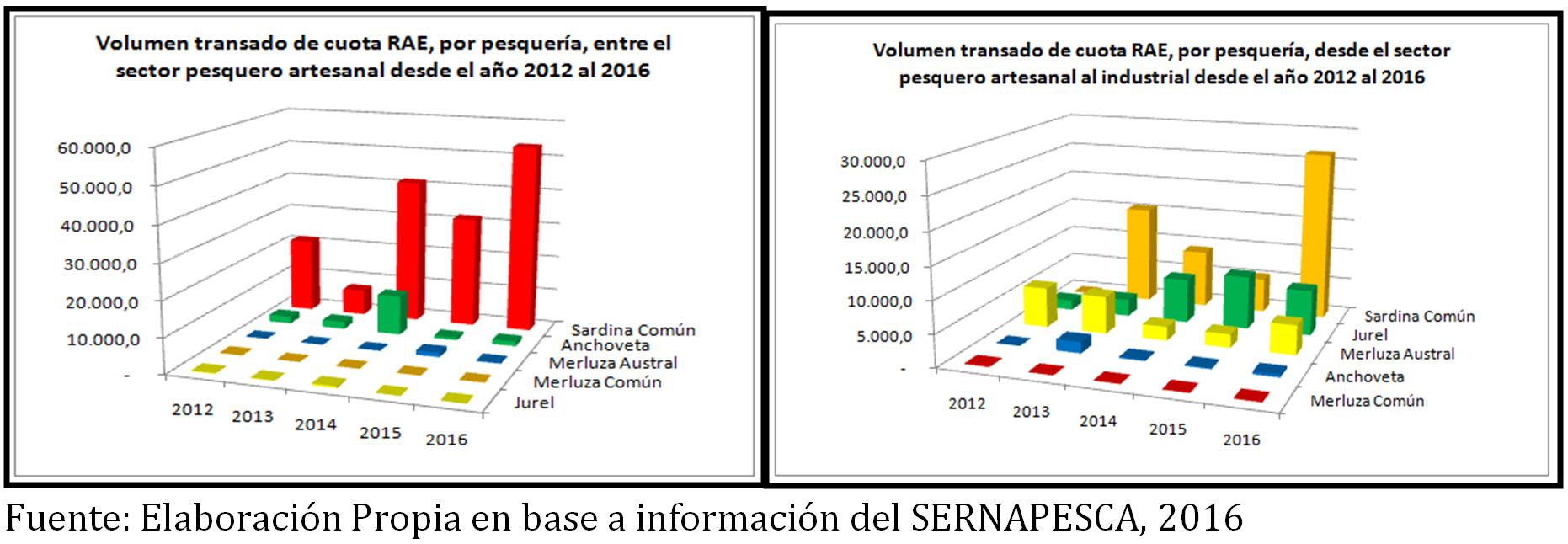bacalao-rae-2012-2016