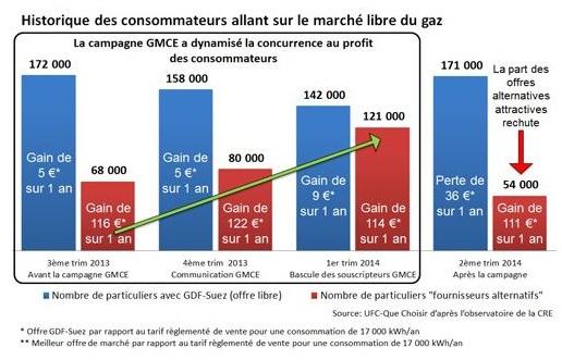 gaz moins cher ensemble une deuxieme offre eco co2