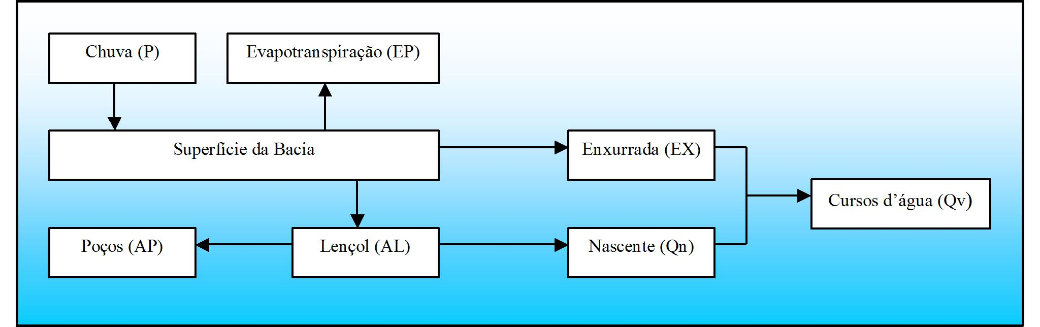 UTI ambiental: diagnóstico da água III - Figura 1