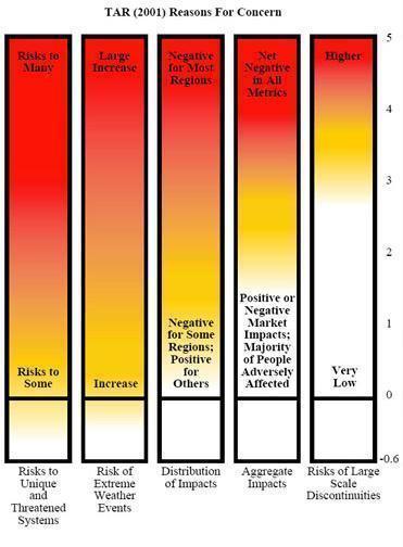 Ilustração dos impactos de acordo com terceiro relatório de avaliação do IPCC