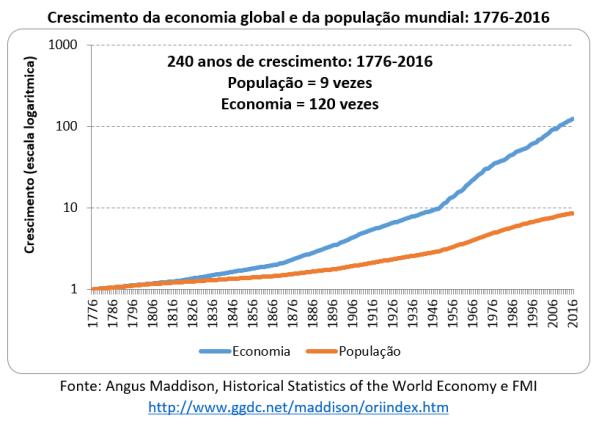 crescimento da economia global e da população mundial