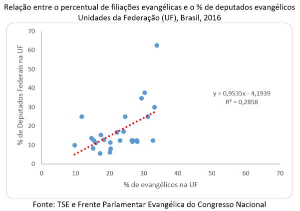 relação entre o percentual de filiações evangélicas e o % de deputados evangélicos
