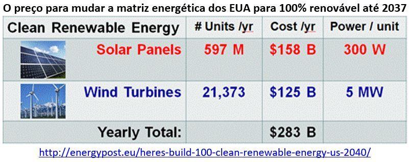 preço para mudar a matriz energética do EUA para 100% renovável até 2037