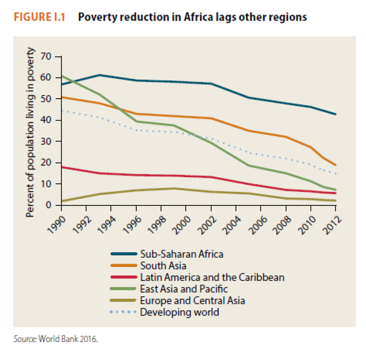 poverty reduction in Africa lags other regions