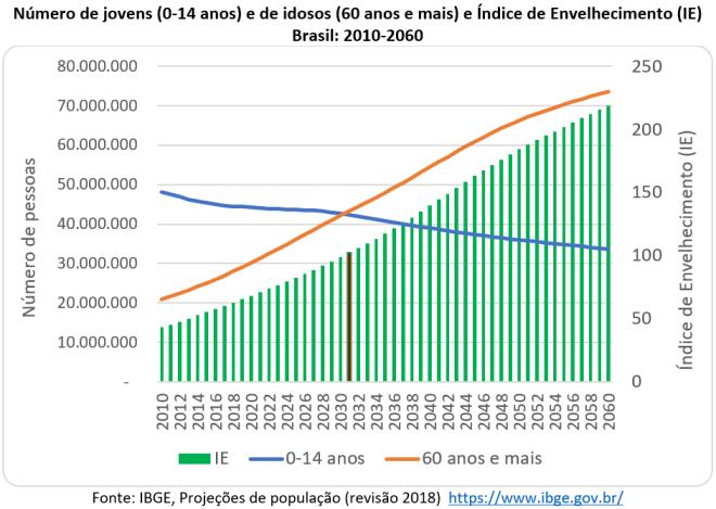 diminuição da população jovem (0 a 14 anos) e do aumento da população idosa (60 anos e mais) ao longo do século XXI