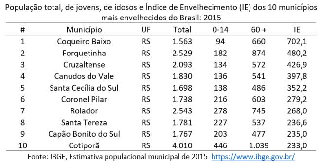 os 10 municípios com a estrutura etária mais envelhecida (maior IE) do país