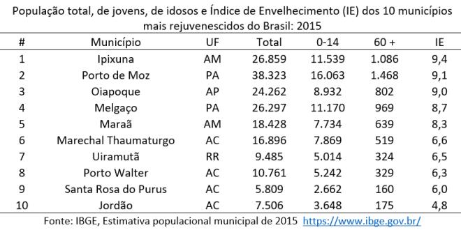 os 10 municípios com a estrutura etária mais rejuvenescida (menor IE) do país