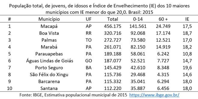os 10 maiores municípios brasileiros com IE abaixo de 20 idosos para cada 100 jovens