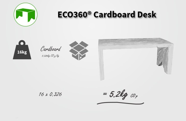 embodied-carbon-of-cardboard-desk-sustainable-office
