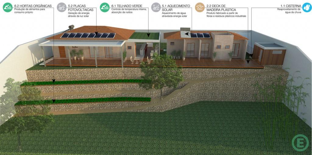 Arquitetura-Sustentavel-SolucoesEcoeficientes-Bananal1