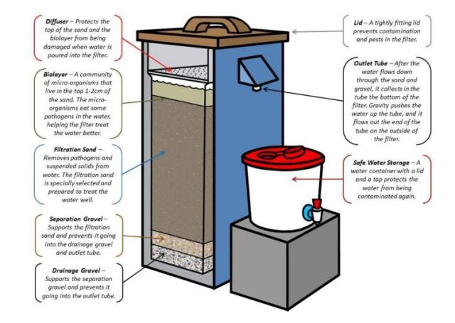 low cost water filter - Biosand Water Filter