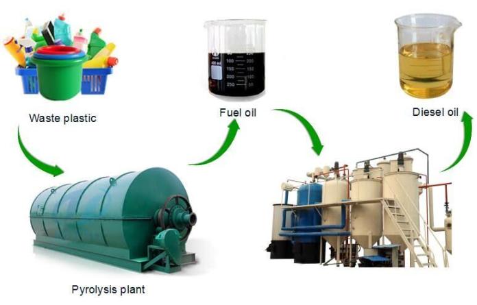 plastic waste pyrolysis