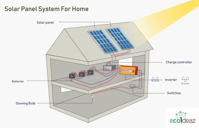 Step By Step Guide On How To Set Up Solar Power At Home