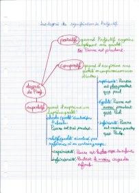 Schéma-degrés-adjectif-2