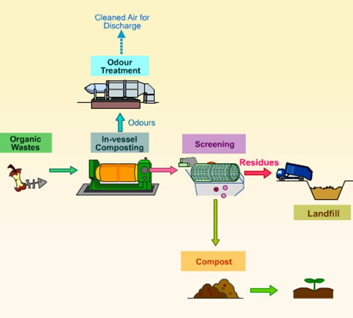 Composting_Middle_East