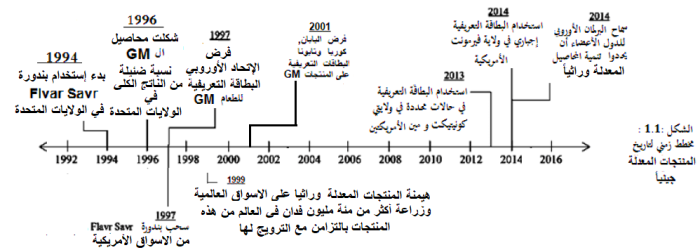 GMO-Biosafety-Arabic