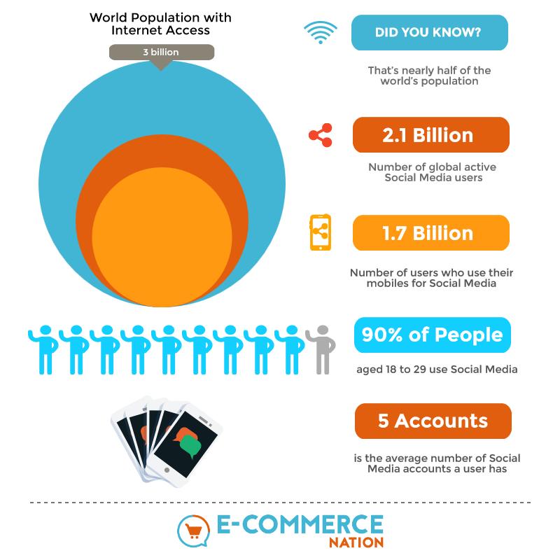 SOCIAL MEDIA: STRONGER THAN EVER FOR E-COMMERCE