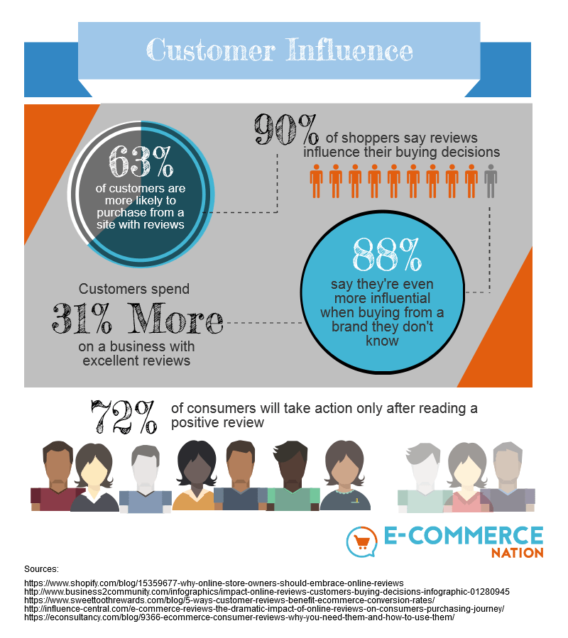 Online reviews and Customer Influence infographic