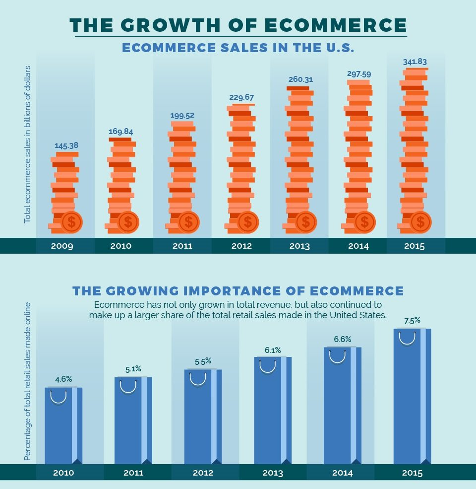 The Evolution of E-Commerce, where to next