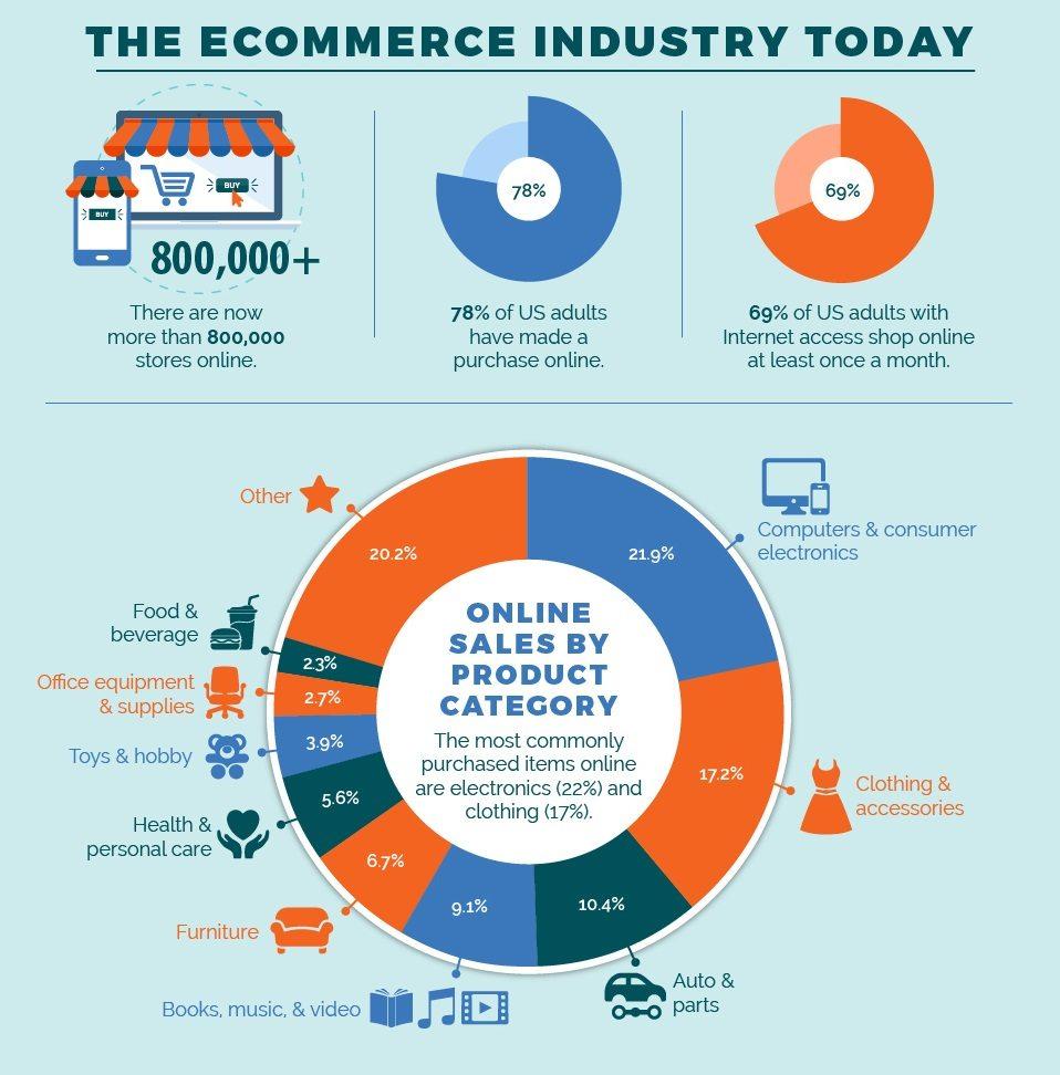 e commerce opportunities
