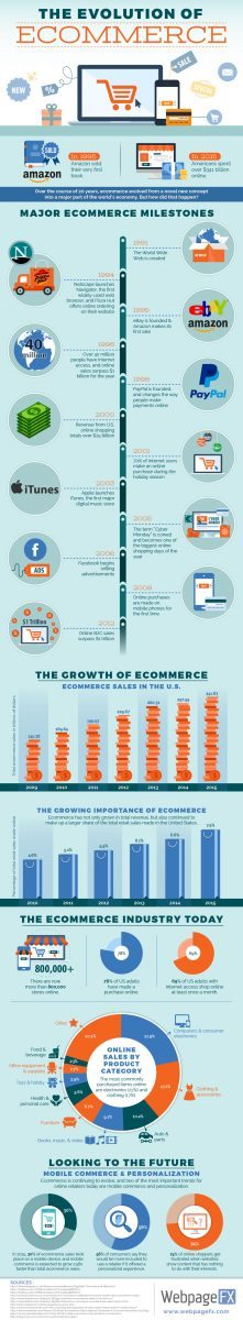 evolution-of-ecommerce