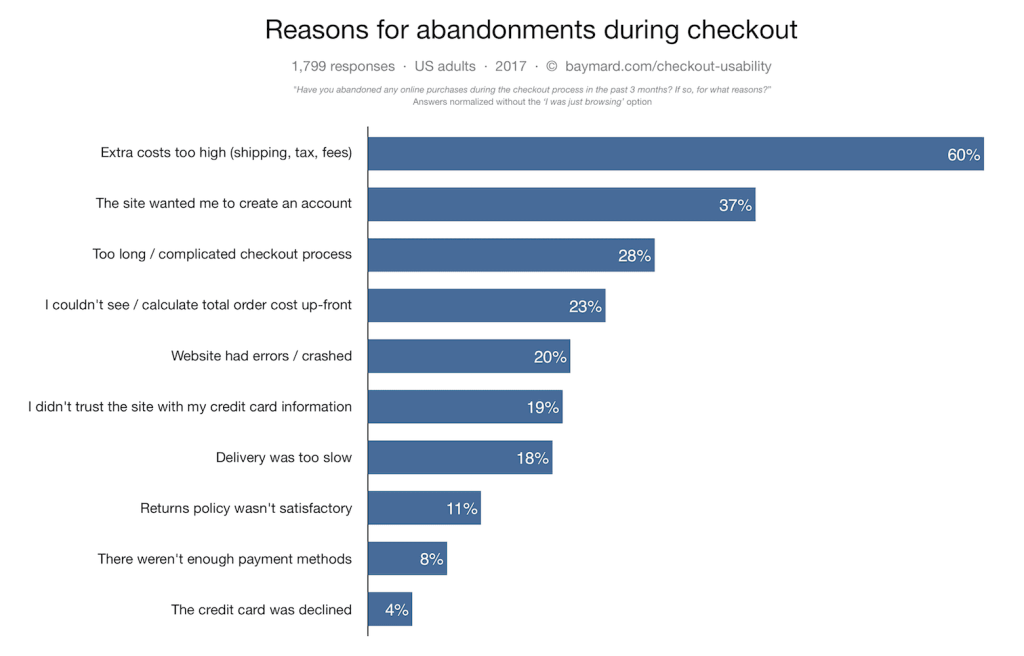 How to Improve Your E-Commerce Checkout Experience for Holiday Shoppers