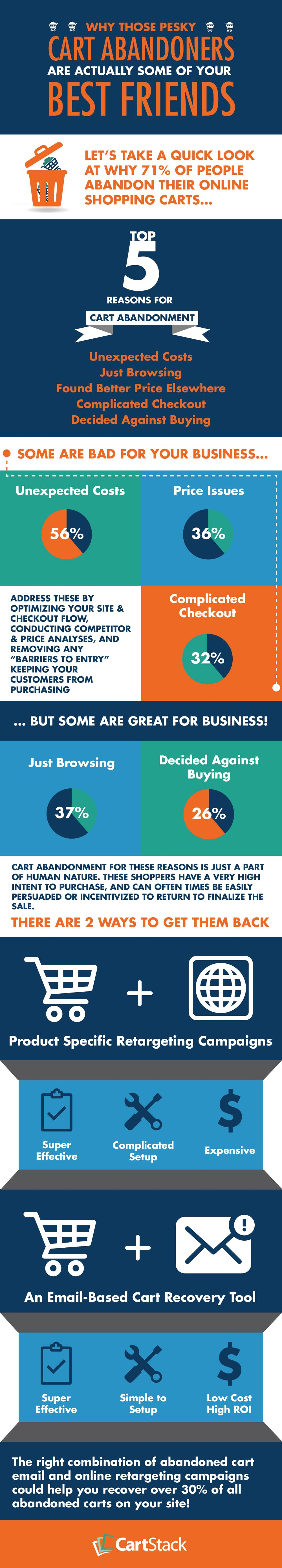 Why Cart Abandonment is Good for your E-Commerce Business -1
