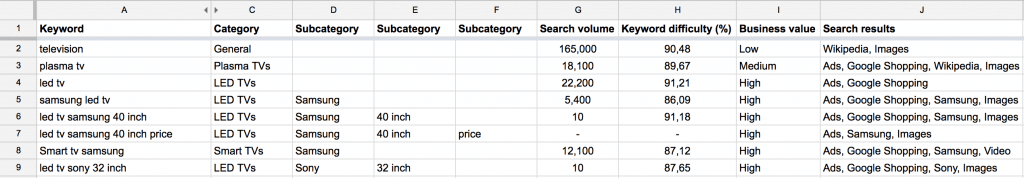 How to Build your Keyword Strategy into E-Commerce Architecture