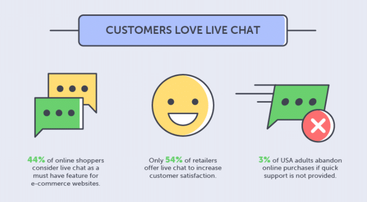 Why should e-commerce companies use live chat