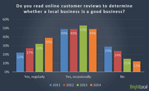 Improve your Ranking in the Local Results with Google My Business