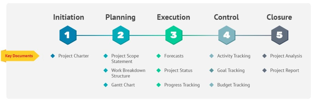 Scale Your Store by Following Project Management Principles 2