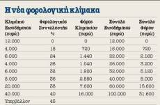 nea_forologikh_klimaka