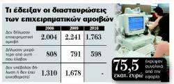 statistika_amoivwn
