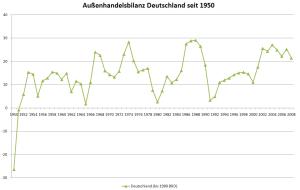 Außenhandelsüberschuss Deutschlands seit 1950