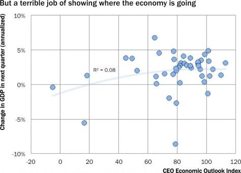 brt_ceo_economic_outlook_future_gdp