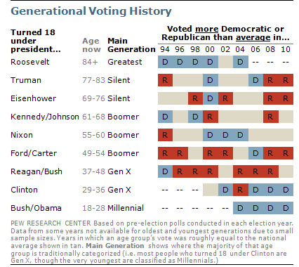 The Generational Divide is Reflected in Voting Preferences