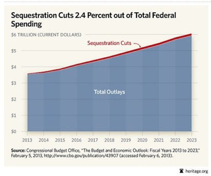 Sequestration Cuts from Heritage.org
