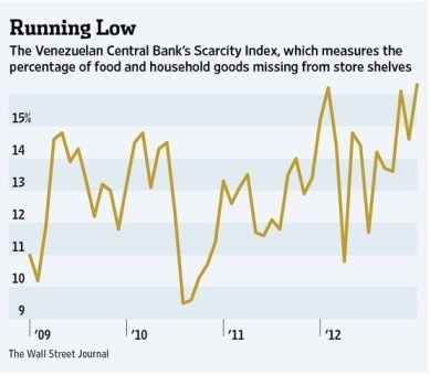Venezuela's Scarcity Index from the Atlantic