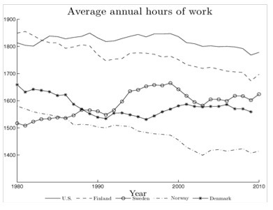 Annual average hours works. Source: OECD (2010)