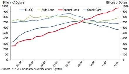 Human Capital increasing student loans