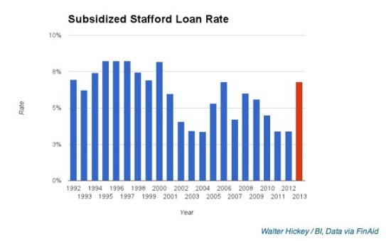 Human Capital loan rates
