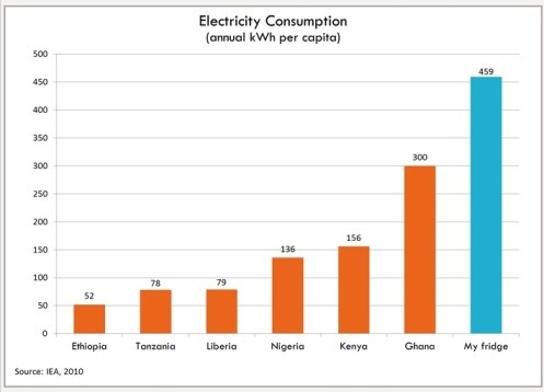 Developing Nations energy consumption