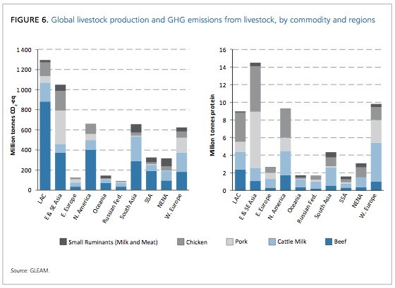 From: GLEAM. Regional GHG production from livestock.