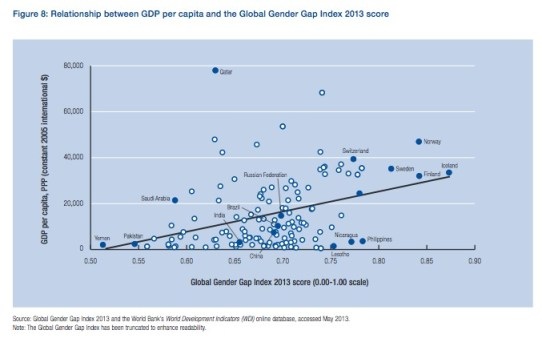 Correlating Per Capita GDP and the Gender Gap WEF 2013