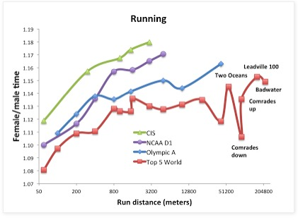With distance, the running gender gap increases.