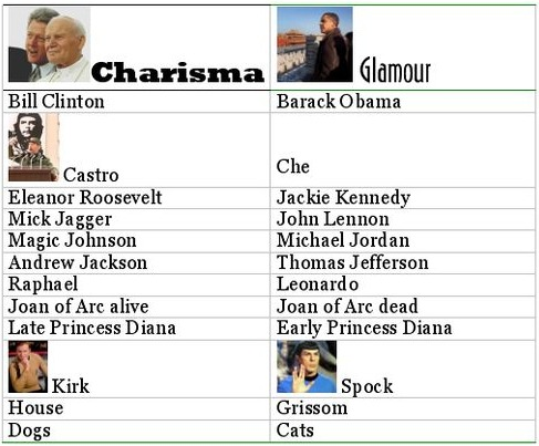 People who are glamourous and those who are charismatic.