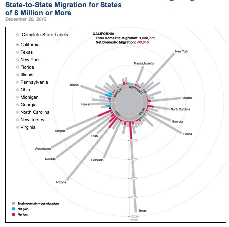 State to state migration ACS